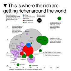 """Bloomberg Businessweek's Instagram post: """"● The World Inequality Database, built by an international network of more than 100 academics, including Thomas Piketty and Nobel Prize…"""" Bloomberg Businessweek, Nobel Prize, North America, The 100, Europe, World, Wealth, Instagram Posts, The World"""