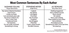 Your Favorite YA Novels Get A Fascinating Textual Analysis