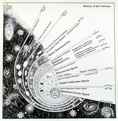 The Big Bang Map