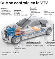 Cómo hacer la verificación técnica vehicular (VTV) - Taringa!