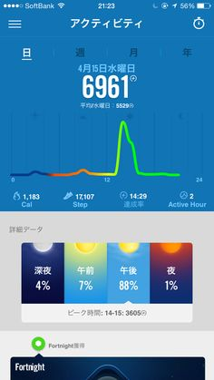 iOSアプリ、Nike+fuelで6,961fuel獲得!活動カロリー1,183、Active hour 2!Run:10km #nikeplus 2015年4月15日。
