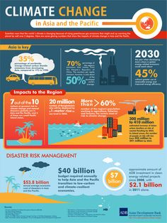 Climate Change in Asia and the Pacific Infographic