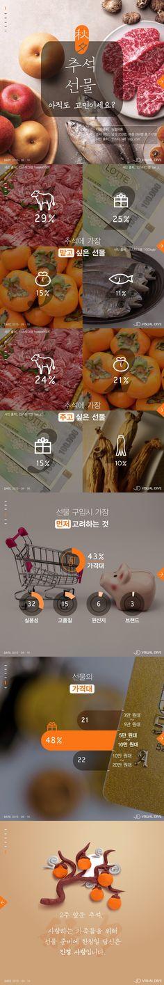 명절이면 돌아오는 고민 '추석선물'…당신의 선택은? [인포그래픽] #Korean_Thanksgiving_Day / #Infographic ⓒ 비주얼다이브 무단 복사·전재·재배포 금지