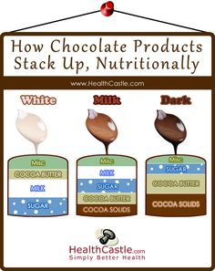milk chocolate vs dark chocolate essay For now, she says, eat your dark chocolate or your milk chocolate in moderation yes, there are health benefits, but incorporate it to your diet in a healthy way chocolate is a fun food and considered an extra in the diet, she stresses, and it should be treated that way.