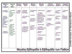 Δραστηριότητες, παιδαγωγικό και εποπτικό υλικό για το Νηπιαγωγείο: Πάσχα στο Νηπιαγωγείο: Μαθαίνοντας τα έθιμα του Πάσχα