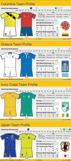 WORLDCUP-GROUPC-KIT - Group C teams kit art and team performances record charts ahead of the Brazil 2014 World Cup. #WorldCup #Brazi2014 #Football #Soccer #graphic #infographic #Colombia #Ivory Coast #Greece #Japan Four graphics, Static vector EPS 15cm wide