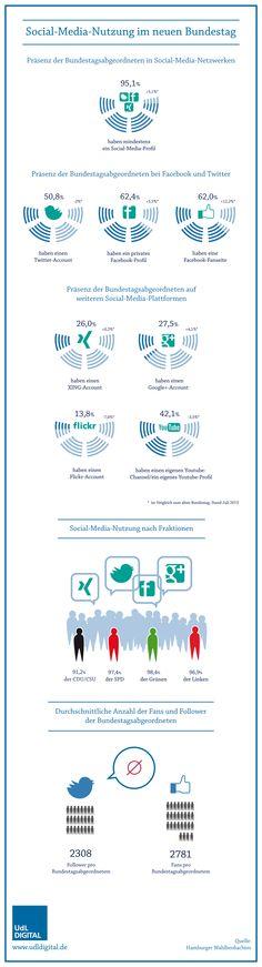 Infografik: So viel Social Media steckt im neuen Bundestag