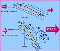 aerodynamics of flight drag