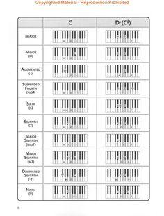 R Amp B Chord Progressions Google Search Music Pinterest