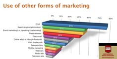 #FormsOfMarketing | #SearchEngineOptimization