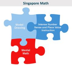 Singapore Math Strategies: Model Drawing for Grades 1-6: Lesson 1