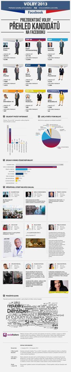 Kandidáti na prezidenta na Facebooku. #infografika