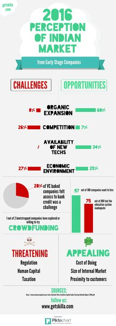 Perception of Indian Market from Early Stage Startup - 2016 D Company, Challenges And Opportunities, Digital Media, Perception, The Expanse, Competition, Stage, Indian