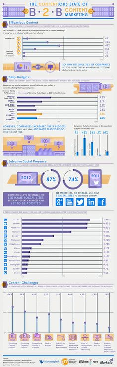 Content Marketing Infographic! Great for small businesses - you can see that they are putting the most money behind it...