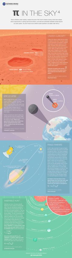 In this illustrated problem set from NASA's Jet Propulsion Laboratory, students use the mathematical constant pi to solve real-world science and engineering problems related to craters on Mars, a total solar eclipse, a daring orbit about Saturn, and the search for habitable worlds.