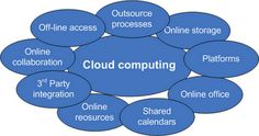Business Benefits Of Cloud Computing And The Dynamic Data Center Benefits Of Cloud Computing, What Is Cloud Computing, Cloud Computing Technology, Cloud Computing Services, Business Software, Accounting Software, Business Tips, Technical Architecture, Best Blogs