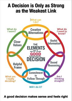 Developement Personnel, Coaching Personal, Self Development, Leadership Development, Emotional Intelligence Leadership, Leadership Coaching, Critical Thinking Skills, Kaizen, Self Improvement Tips