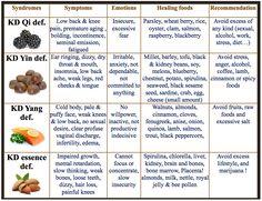 All About the TCM Kidneys | AcuPro Academy  | www.bestchinesemedicines.com