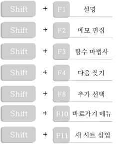 모르면 곤란한 '엑셀' 단축키 | 1boon Microsoft Excel, Knowledge, Study, Education, Consciousness, Studio, Educational Illustrations, Learning, Research