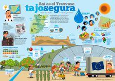 Explicación visual sobre el Trasvase Tajo Segura hecho en colaboración con Llorente y Cuenca para el Sindicato Central de Regantes del Acueducto del Tajo Segura