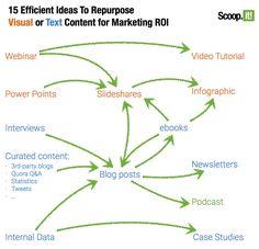 5 Marketing Experts, 15 Ideas on Repurposing Content ROI Content Marketing Strategy, Social Media Marketing, Marketing Technology, Social Networks, Best Tweets, Cool Writing, Free Blog, Motivation, Repurposing