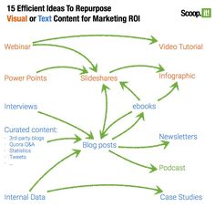 15 Efficient Ideas to Repurpose Content for Content Marketing ROI - @b2community