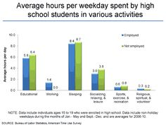 how do high school students spend their time - Google Search