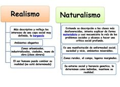Diferencias entre realismo y naturalismo Ap Spanish, Spanish Class, Ap Literature, College Board, Spanish Teacher, Art History, Language, Classroom, Study