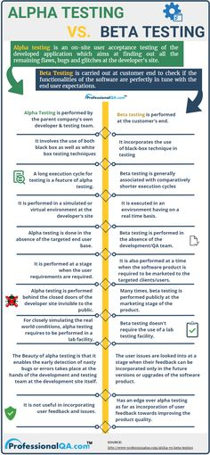 The key differences between Alpha Testing and Beta Testing, the two types of User Acceptance Testing, are listed in our article to help you differentiate them from one another as well as to help you understand their significance in SDLC. Manual Testing, Software Testing, Software Development, Learn Computer Coding, Computer Programming, Computer Science, Hacking Books, Testing Techniques, Information Technology