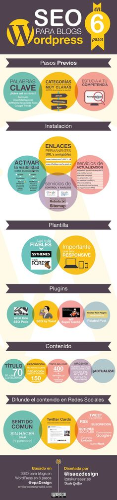 SEO en 6 pasos para blogs Wordpress.Infografía en español. #CommunityManager