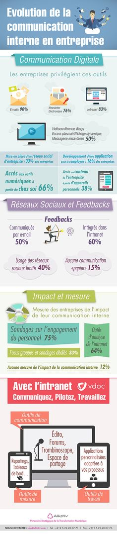 Evolution de la communication interne Infographie