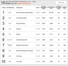 Nielsen Weekly Social TV Ratings: Week: November 16, 2015 - November 22, 2015