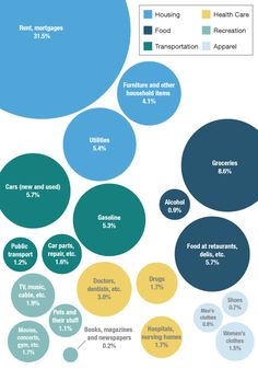 "Is your spending ""normal""? #infographic"