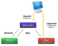 From Beginner To Advanced in OpenCart: Understanding MVC - Tuts+ Code Tutorial