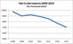According to the U.S. Energy Information Administration, net imports of crude fell by more than 2.7 million barrels per day (bbl/d) from 2008 to 2014.