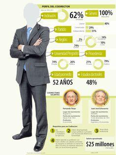 Perfil del Codirector del Banco de la República