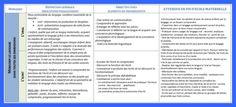 Tableau synthétique des nouveaux programmes maternelle 2015. - La petite et moyenne section d'Armelle