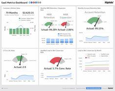 Scoro Scoro Kpi Reporting 60 Hacks And Tools For Succeeding Kpi Dashboard Excel, Financial Dashboard, Interactive Dashboard, Dashboard Reports, Dashboard Examples, Digital Dashboard, Dashboard Template, Lean Kanban, Customer Lifetime Value