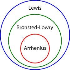 Image result for lewis vs bronsted