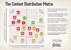 View original post explaining Content Distribution Matrix.