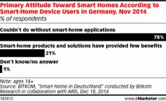 Smart-Home Awareness in Germany Passes 50% http://www.emarketer.com/Article/Smart-Home-Awareness-Germany-Passes-50/1011787/2