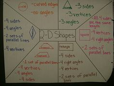 Math Workshop Adventures: More Anchor Charts!!! - math anchor charts for whole group lessons, students have own pages to work along with in their math notebooks