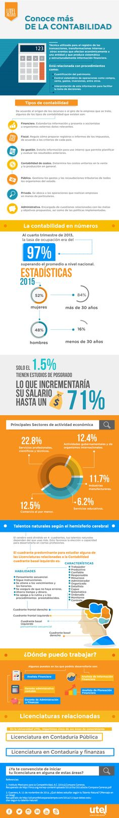Descubre la importancia que tiene cada una de las áreas de la Contabilidad.  #UniversidadUTEL #Infographic
