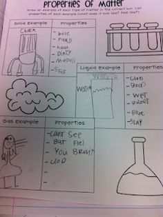 The next day we chose different examples of solids, liquids and gases and talked about their properties. They drew examples in their science journals and listed the properties next to their drawings: