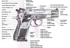 Pistol and revolver, below Above: Which is the assault rifle? Slide Hammer, Guns And Ammo, Self Defense, Personal Defense, Shotgun, Firearms, Hand Guns, Cool Stuff, Side View