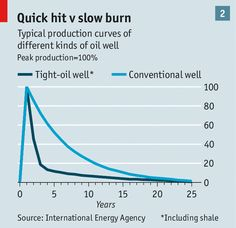 The economics of shale oil: Saudi America | The Economist