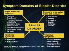 Bipolar disorder symptoms by domain: behavior, emotional, cognitive, psychotic Mental Disorders, Anxiety Disorder, Emotional And Behavioral Disorders, Quotes About Bipolar Disorder, Bipolar Quotes, Psychology Disorders, Behavioral Science, Quotes Quotes, Mental Health Issues