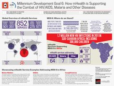 New infographic on MDG 6: How mHealth is Supporting the Combat of HIV/AIDS, Malaria and Other Diseases