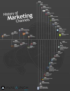 Social Media Infographics - The History Of Marketing. History of marketing Channels. Mobile Marketing, Business Marketing, Marketing And Advertising, Content Marketing, Internet Marketing, Online Marketing, Social Media Marketing, Business Infographics, Marketing Tactics