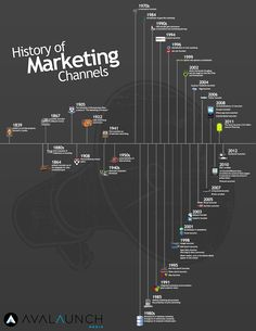 From Print To Social Media - The History Of Marketing - Infographic